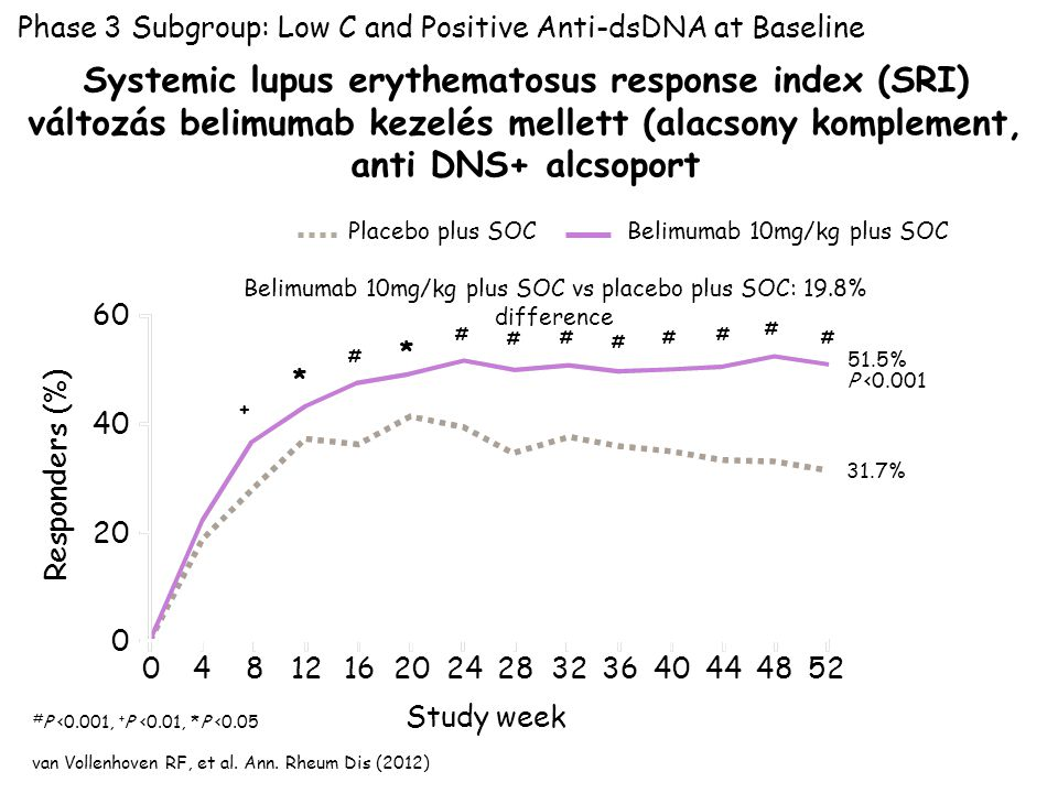 Belimumab 10mg/kg plus SOC vs placebo plus SOC: 19.8% difference