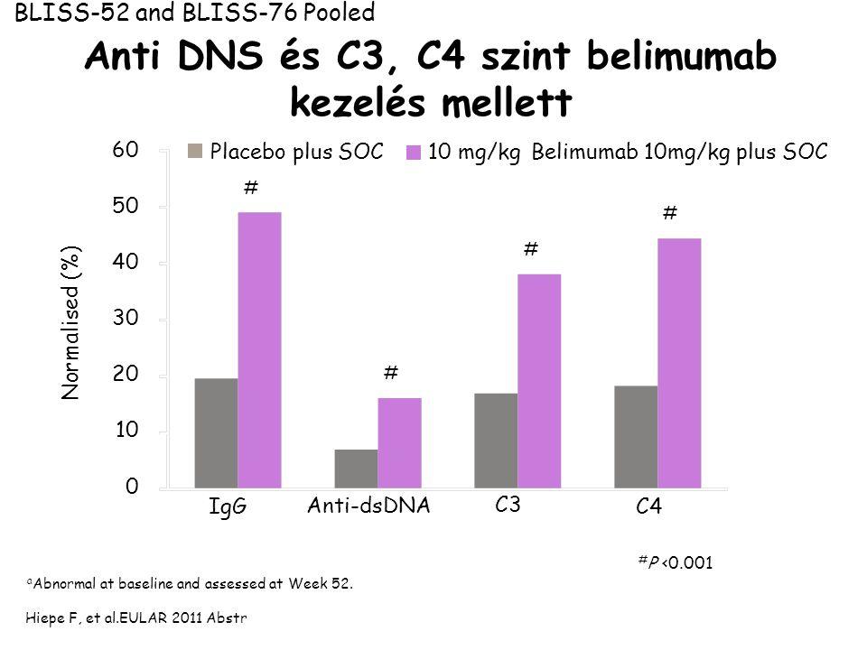 Anti DNS és C3, C4 szint belimumab kezelés mellett