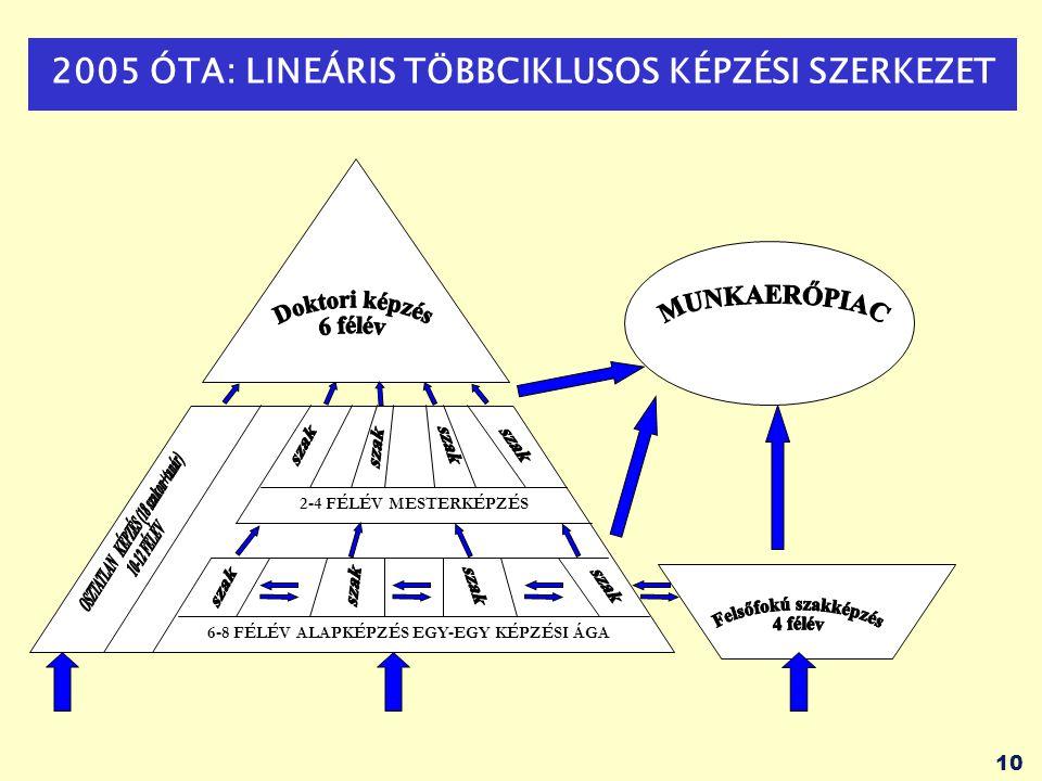 2005 ÓTA: LINEÁRIS TÖBBCIKLUSOS KÉPZÉSI SZERKEZET
