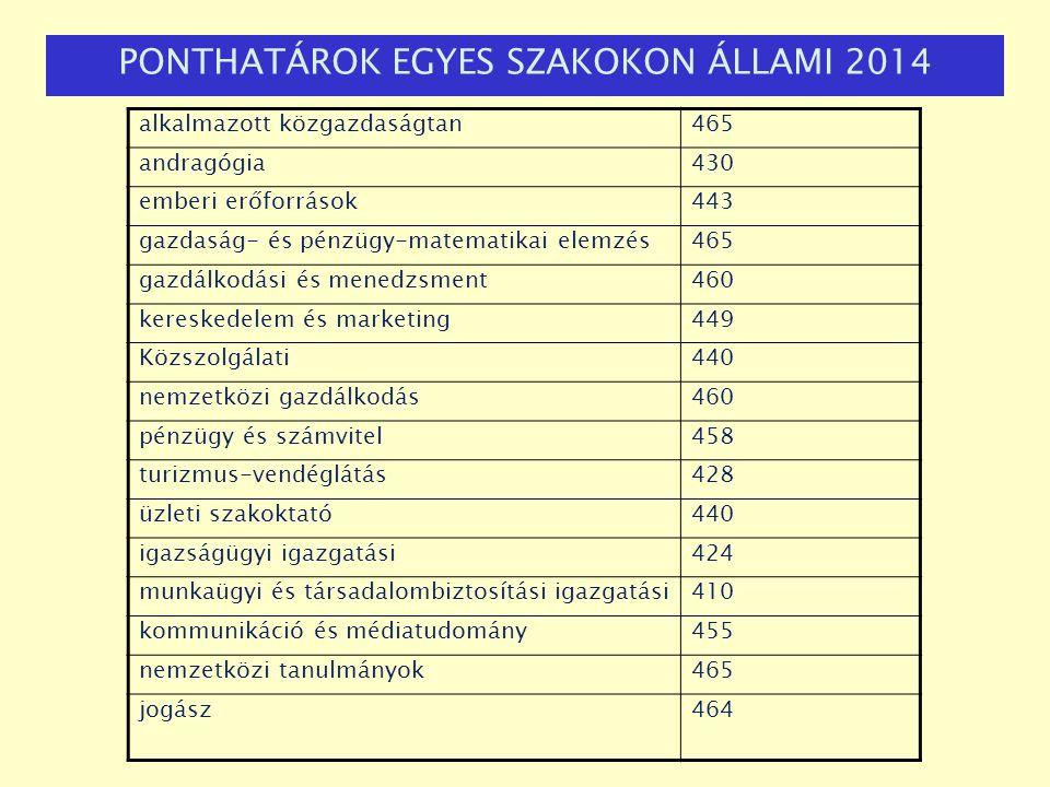 PONTHATÁROK EGYES SZAKOKON ÁLLAMI 2014