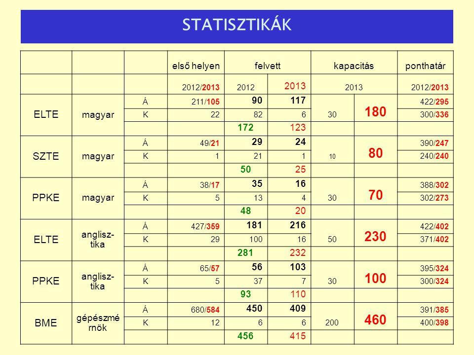 STATISZTIKÁK 180 80 70 230 460 ELTE SZTE PPKE BME első helyen felvett