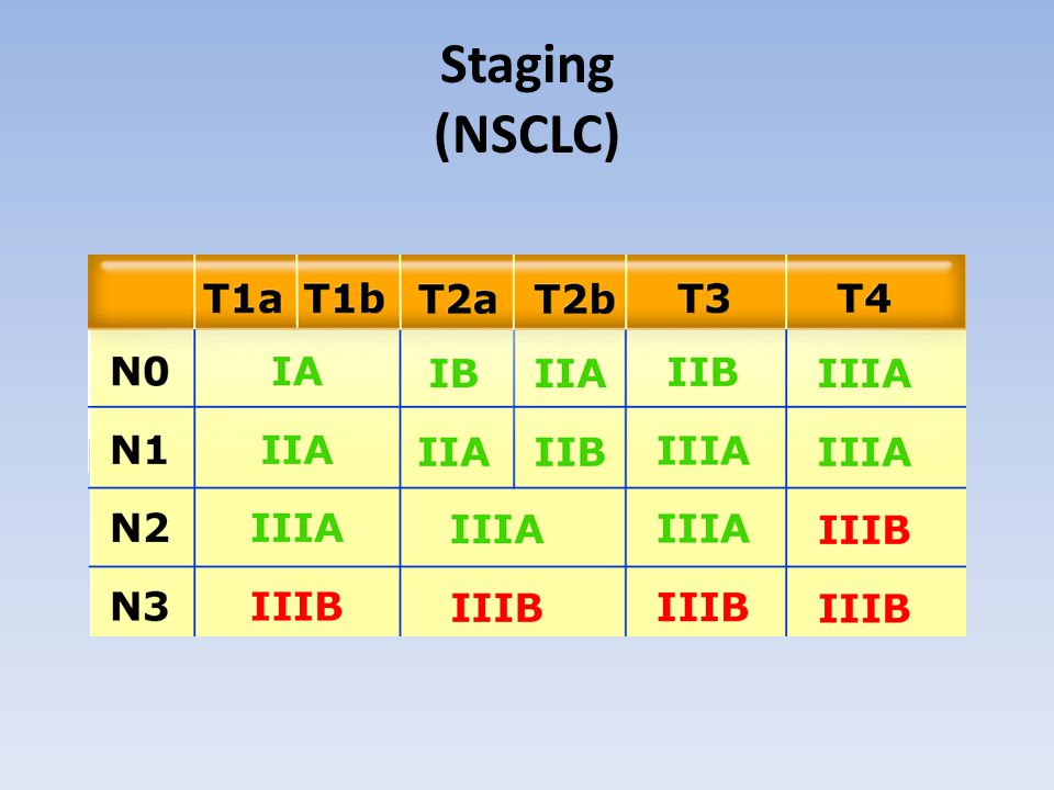 Staging (NSCLC)