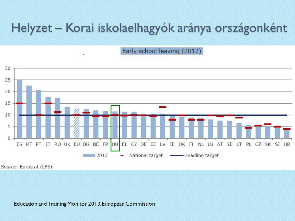 Helyzet – Korai iskolaelhagyók aránya országonként