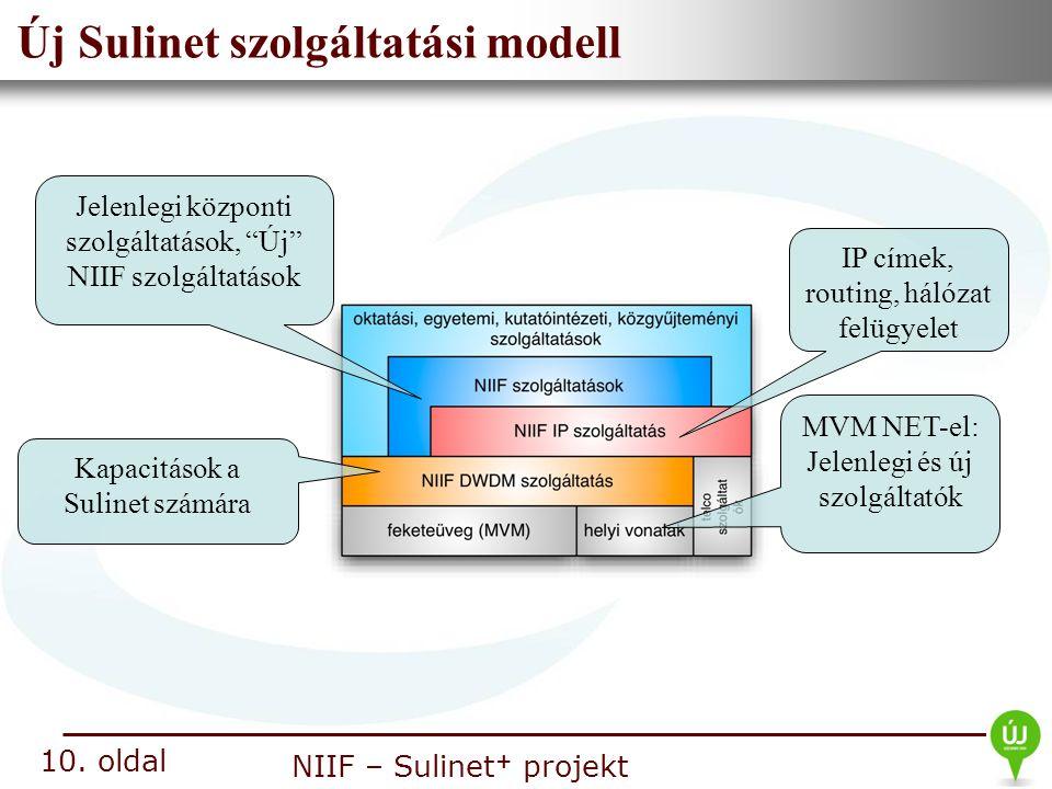 Új Sulinet szolgáltatási modell