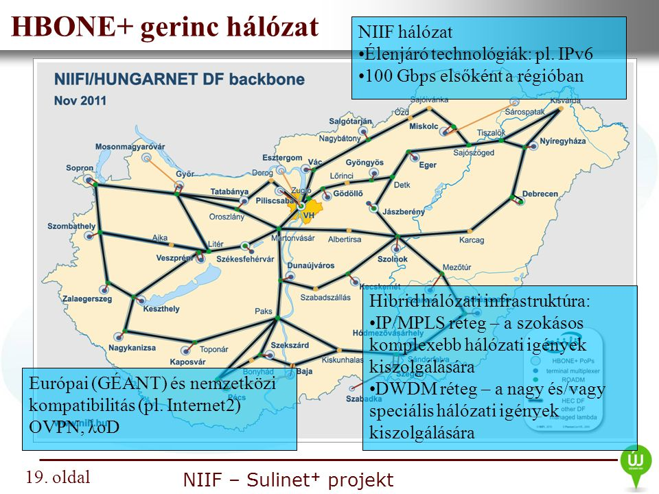 HBONE+ gerinc hálózat NIIF hálózat Élenjáró technológiák: pl. IPv6