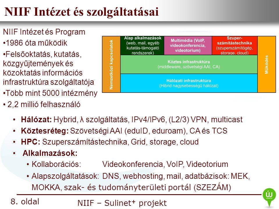 NIIF Intézet és szolgáltatásai