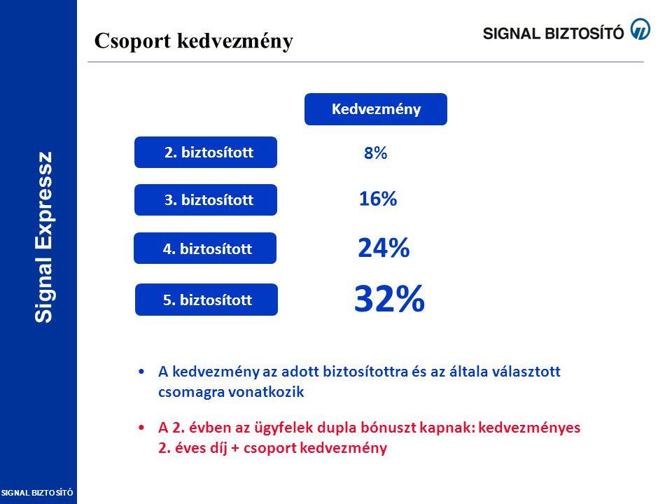 32% 24% Csoport kedvezmény 16% 8% Kedvezmény 2. biztosított
