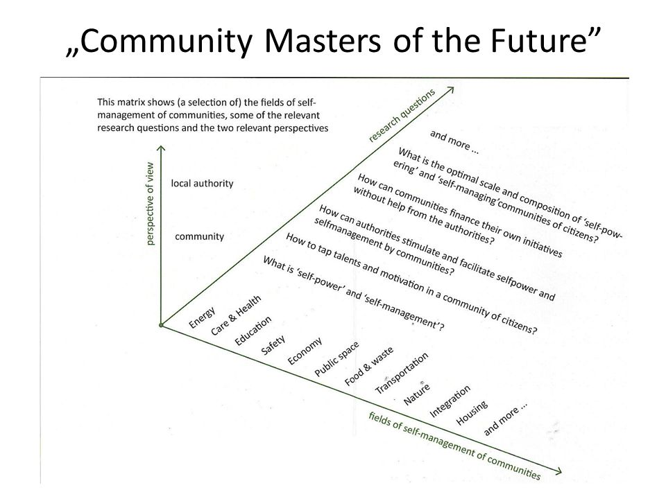 """Community Masters of the Future"