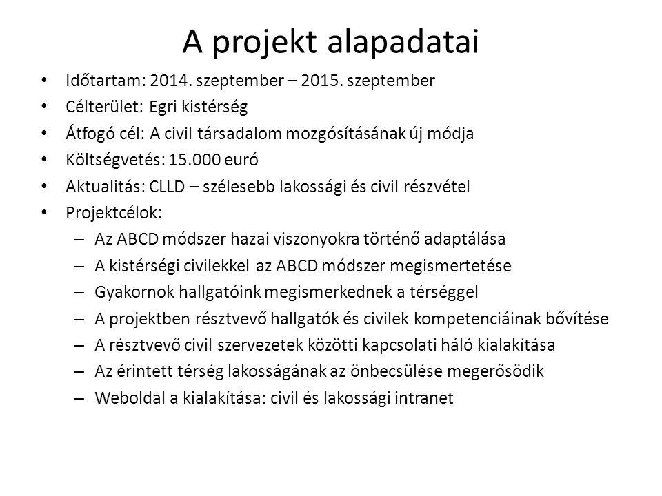 A projekt alapadatai Időtartam: 2014. szeptember – 2015. szeptember