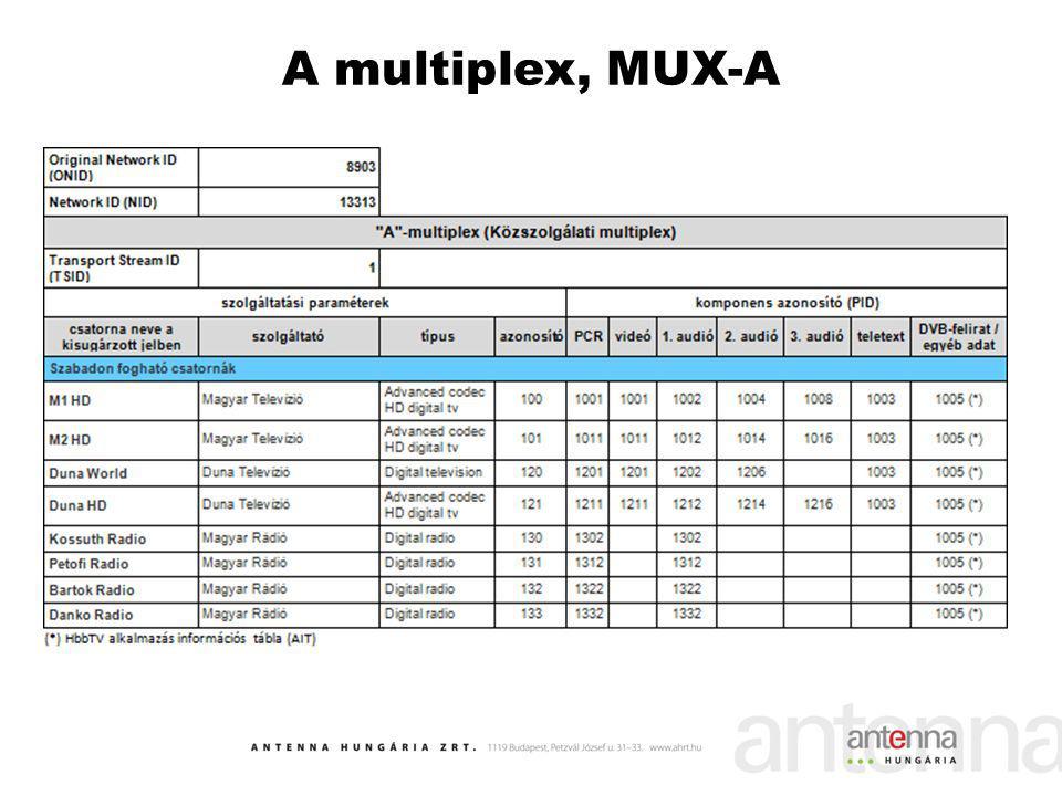 A multiplex, MUX-A