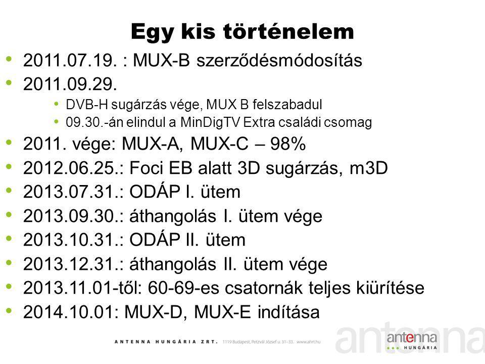 Egy kis történelem 2011.07.19. : MUX-B szerződésmódosítás 2011.09.29.