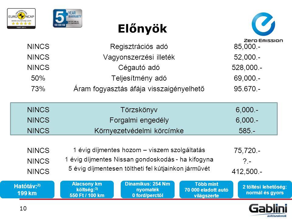 Előnyök NINCS 50% 73% Regisztrációs adó Vagyonszerzési illeték