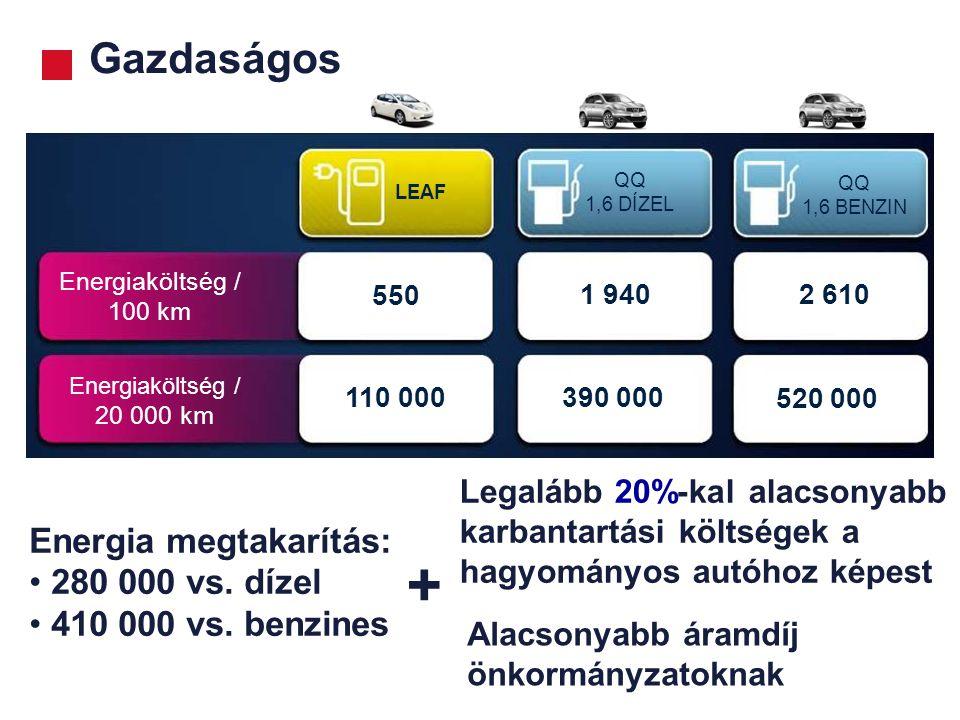 + Gazdaságos Energia megtakarítás: 280 000 vs. dízel