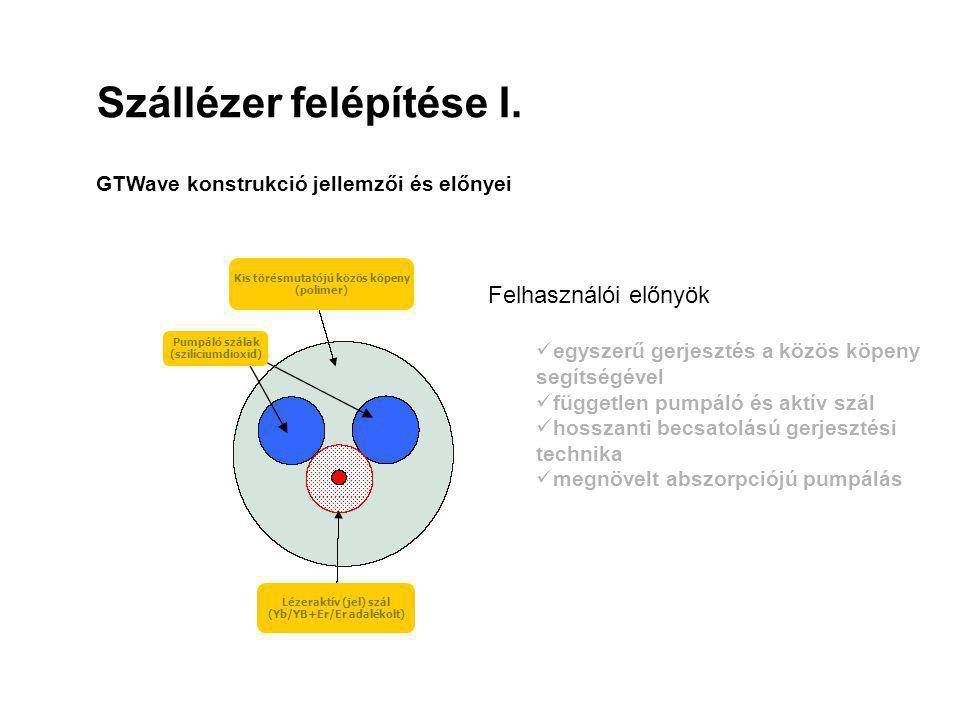 Kis törésmutatójú közös köpeny (Yb/YB+Er/Er adalékolt)