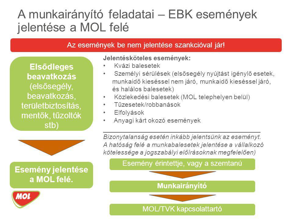 A munkairányító feladatai – EBK események jelentése a MOL felé