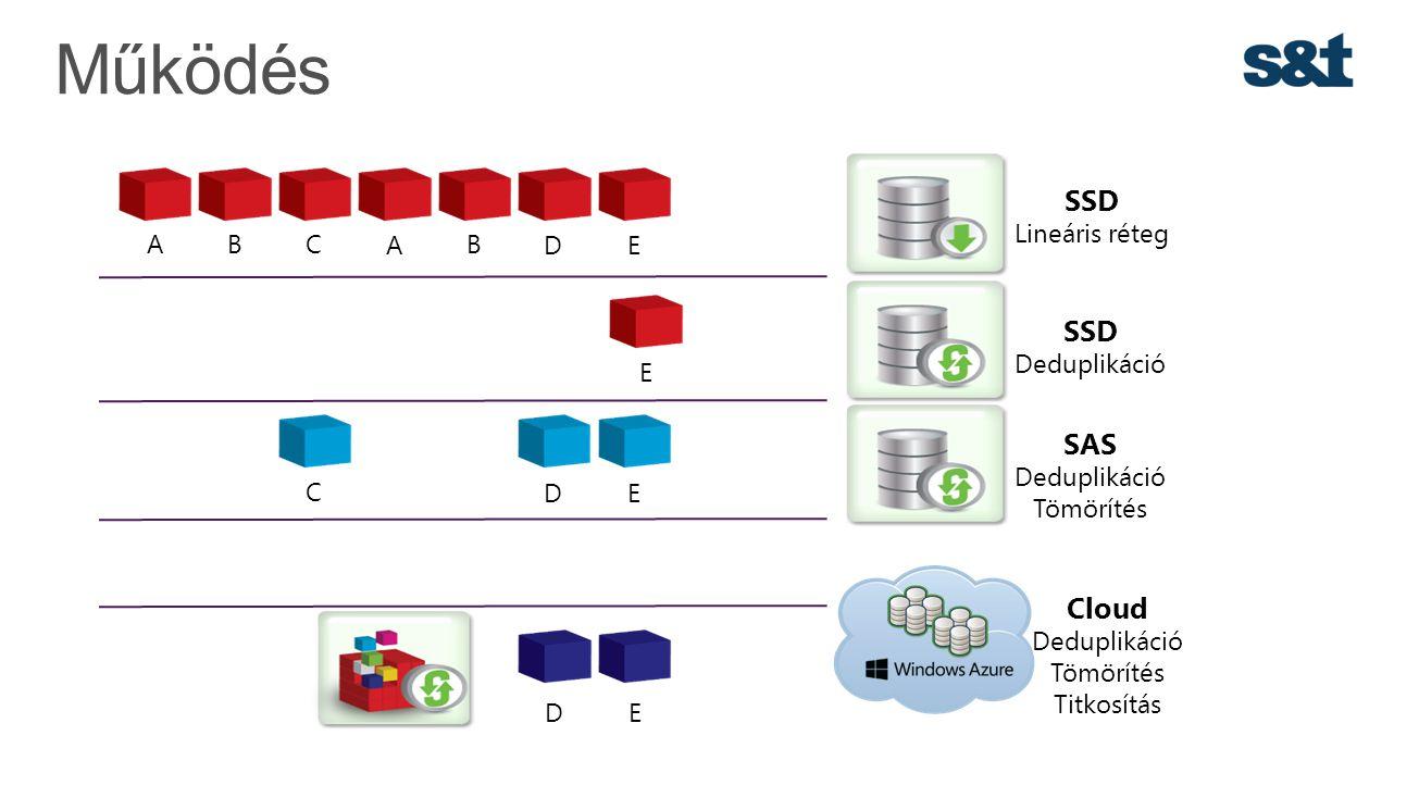 Működés SSD SSD SAS Cloud Lineáris réteg A B C A B D E Deduplikáció E