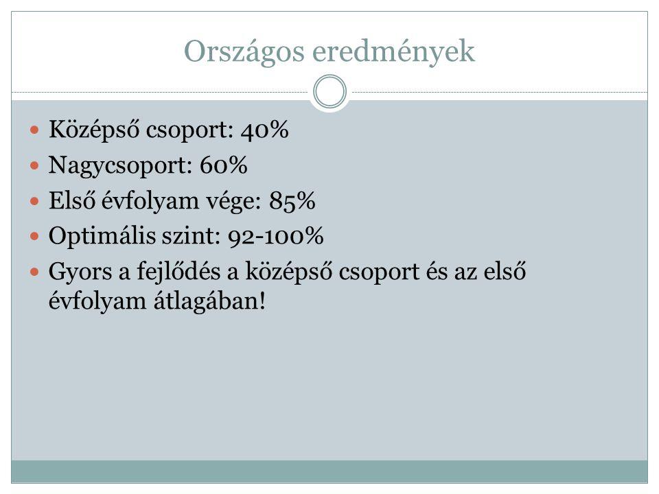 Országos eredmények Középső csoport: 40% Nagycsoport: 60%