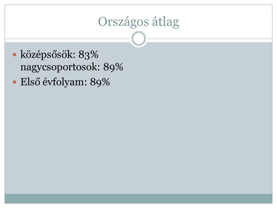 Országos átlag középsősök: 83% nagycsoportosok: 89% Első évfolyam: 89%