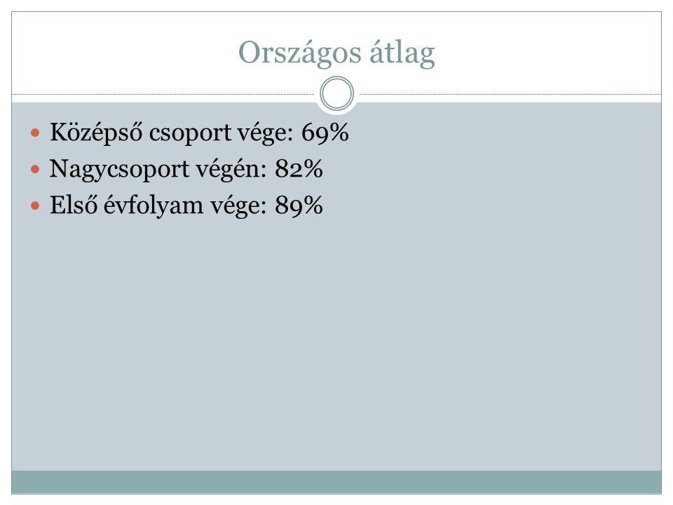 Országos átlag Középső csoport vége: 69% Nagycsoport végén: 82%
