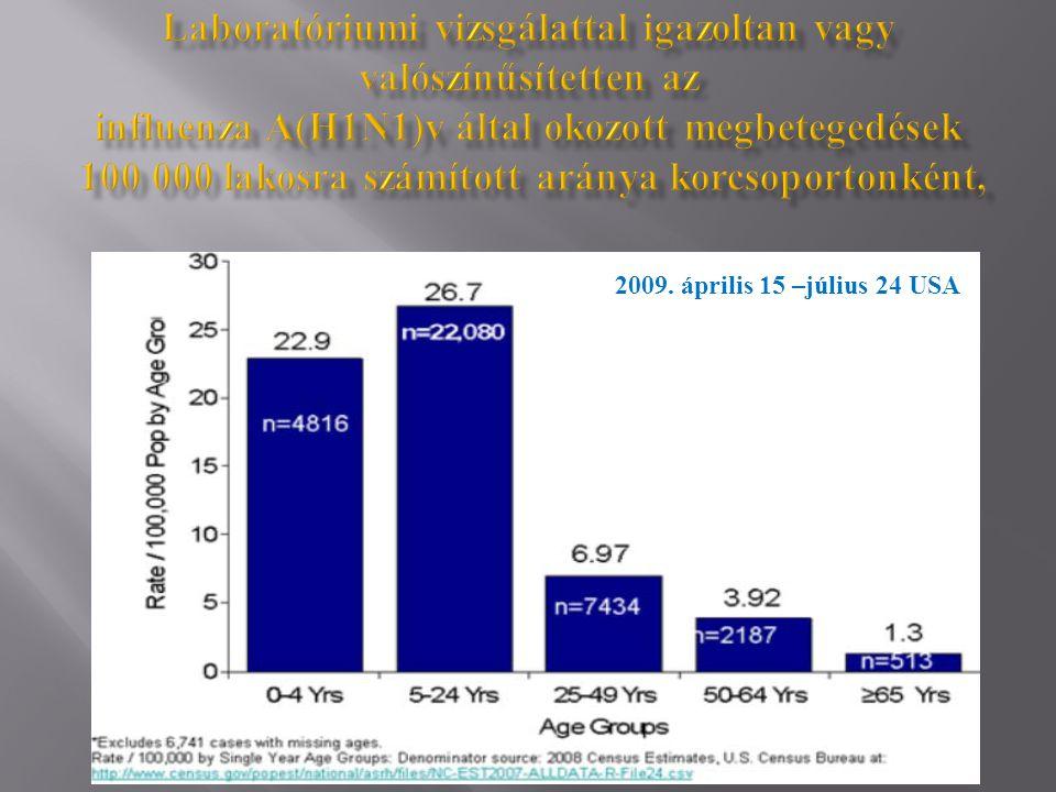 Laboratóriumi vizsgálattal igazoltan vagy valószínűsítetten az influenza A(H1N1)v által okozott megbetegedések 100 000 lakosra számított aránya korcsoportonként,