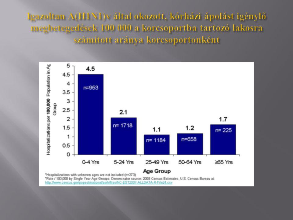 Igazoltan A(H1N1)v által okozott, kórházi ápolást igénylő megbetegedések 100 000 a korcsoportba tartozó lakosra számított aránya korcsoportonként