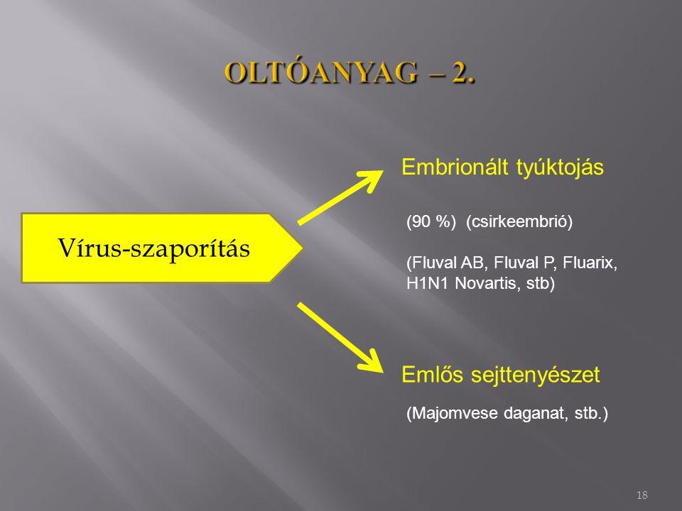 OLTÓANYAG – 2. Vírus-szaporítás Embrionált tyúktojás