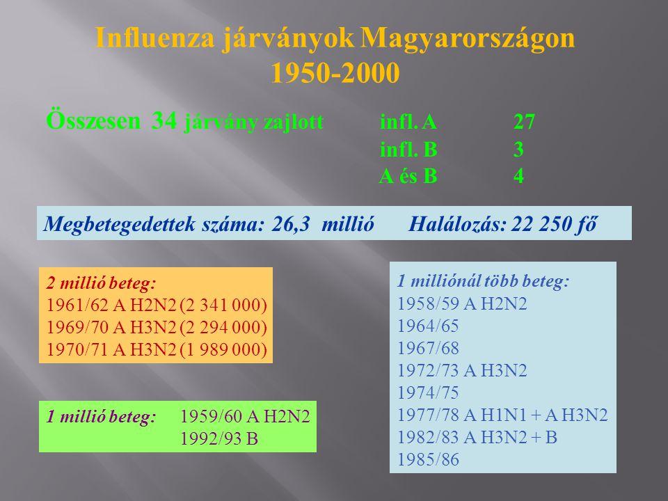 Influenza járványok Magyarországon