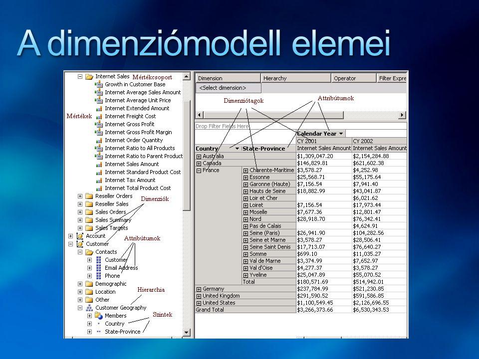 A dimenziómodell elemei