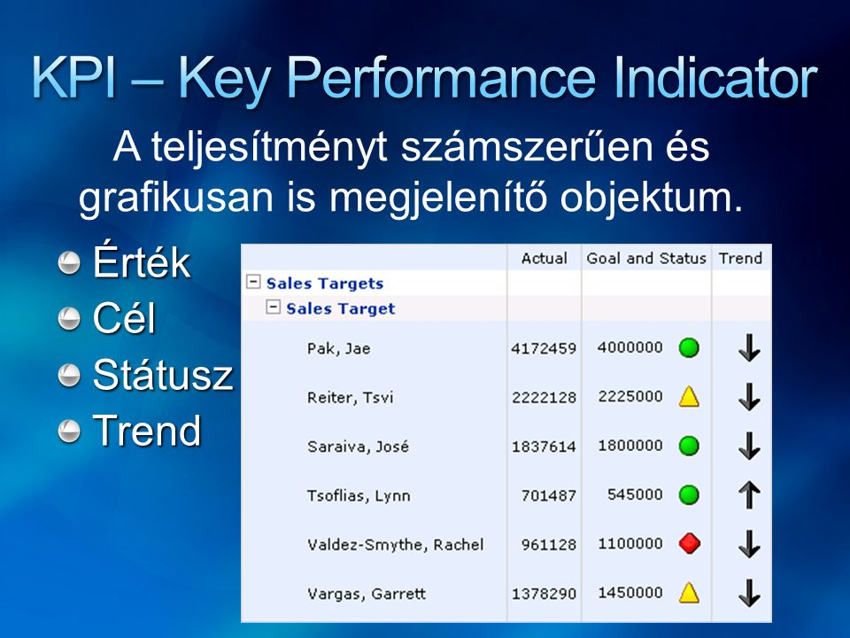 KPI – Key Performance Indicator
