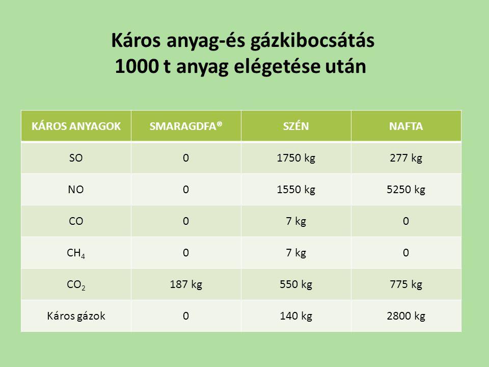 Káros anyag-és gázkibocsátás 1000 t anyag elégetése után