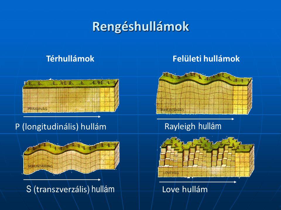 Rengéshullámok Térhullámok Felületi hullámok P (longitudinális) hullám