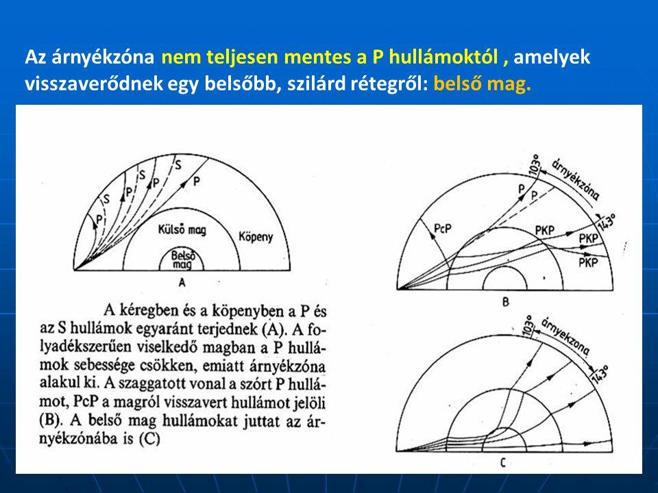 Az árnyékzóna nem teljesen mentes a P hullámoktól , amelyek visszaverődnek egy belsőbb, szilárd rétegről: belső mag.