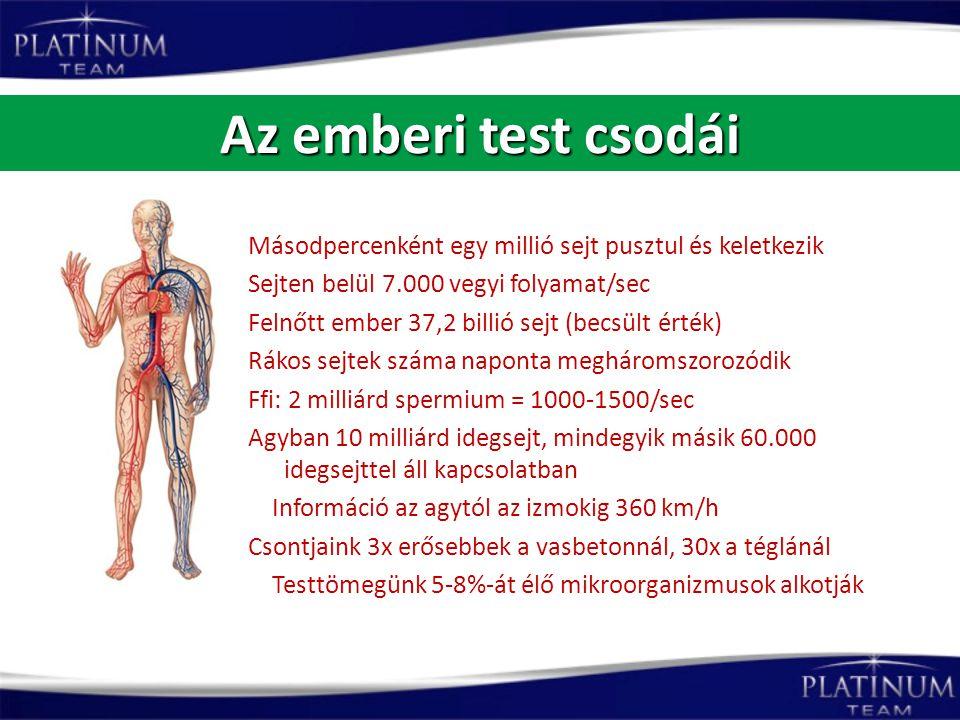 Az emberi test csodái Másodpercenként egy millió sejt pusztul és keletkezik. Sejten belül 7.000 vegyi folyamat/sec.