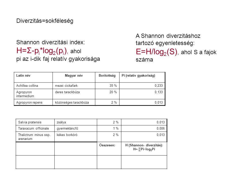 H (Shannon- diverzitás):