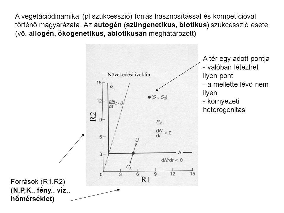 A vegetációdinamika (pl szukcesszió) forrás hasznosítással és kompetícióval