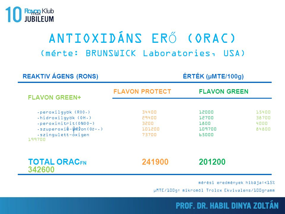 ANTIOXIDÁNS ERŐ (ORAC) (mérte: BRUNSWICK Laboratories, USA)