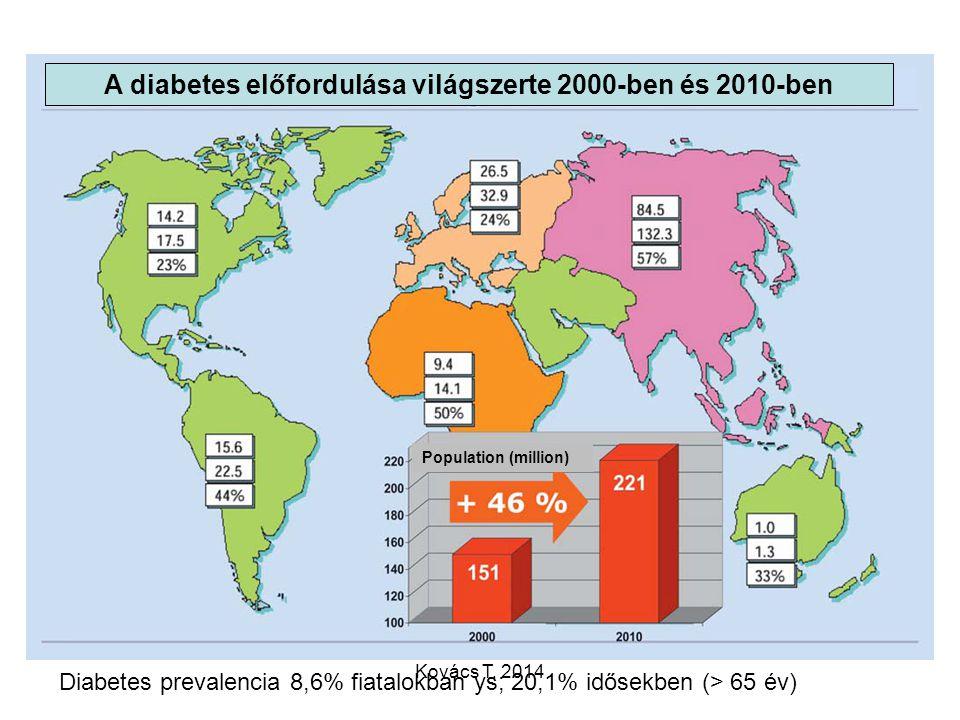 A diabetes előfordulása világszerte 2000-ben és 2010-ben