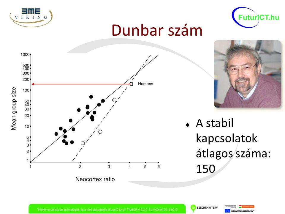 Dunbar szám A stabil kapcsolatok átlagos száma: 150
