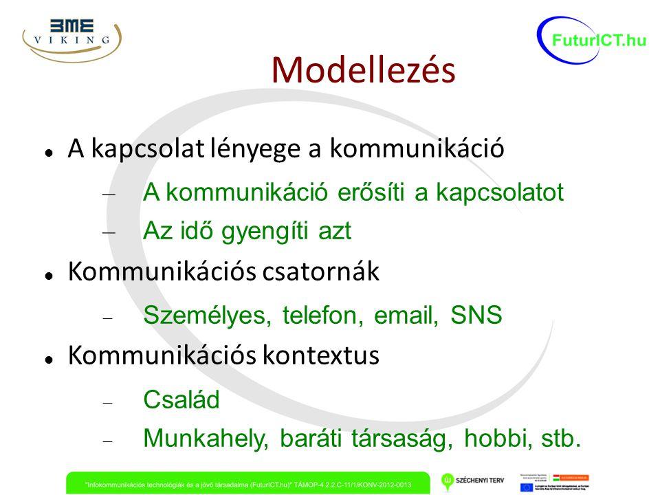 Modellezés A kapcsolat lényege a kommunikáció Kommunikációs csatornák
