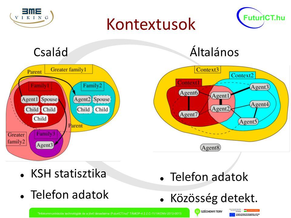 Kontextusok Család Általános KSH statisztika Telefon adatok