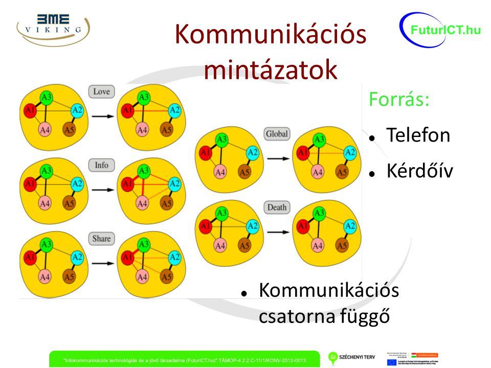 Kommunikációs mintázatok Forrás: Telefon Kérdőív