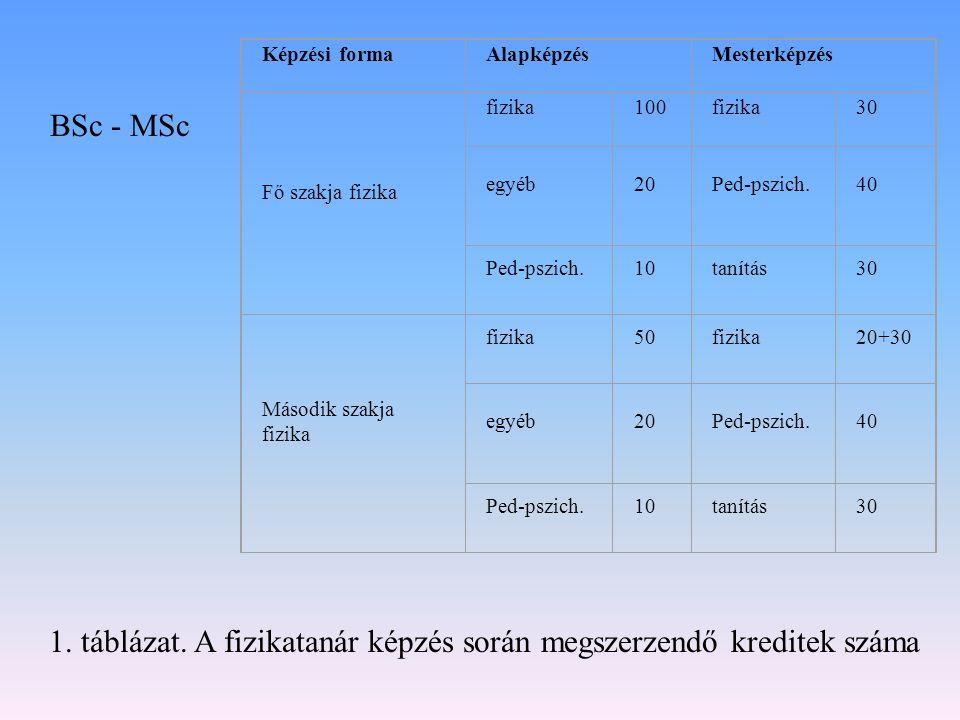 1. táblázat. A fizikatanár képzés során megszerzendő kreditek száma