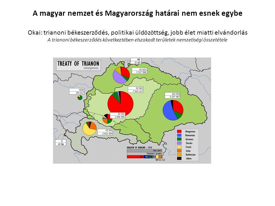 A magyar nemzet és Magyarország határai nem esnek egybe Okai: trianoni békeszerződés, politikai üldözöttség, jobb élet miatti elvándorlás A trianoni békeszerződés következtében elszakadt területek nemzetiségi összetétele