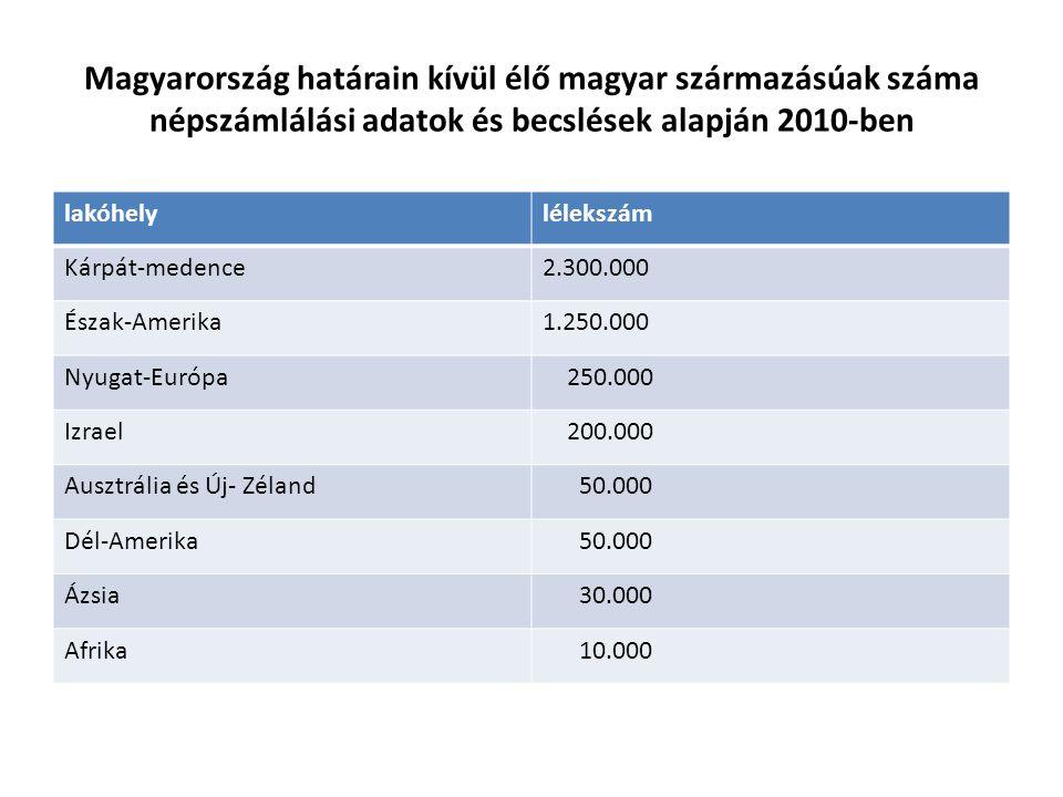 Magyarország határain kívül élő magyar származásúak száma népszámlálási adatok és becslések alapján 2010-ben