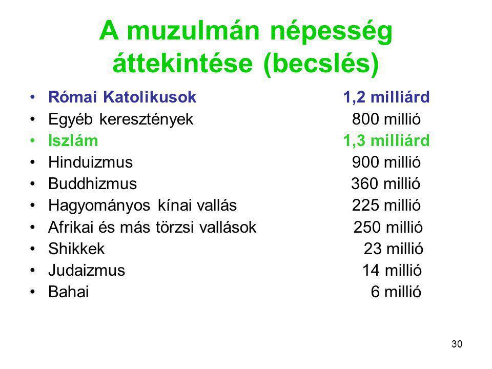 A muzulmán népesség áttekintése (becslés)
