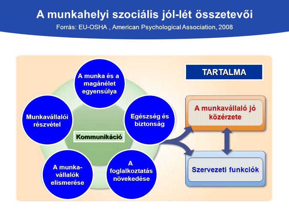 A munkahelyi szociális jól-lét összetevői Forrás: EU-OSHA , American Psychological Association, 2008