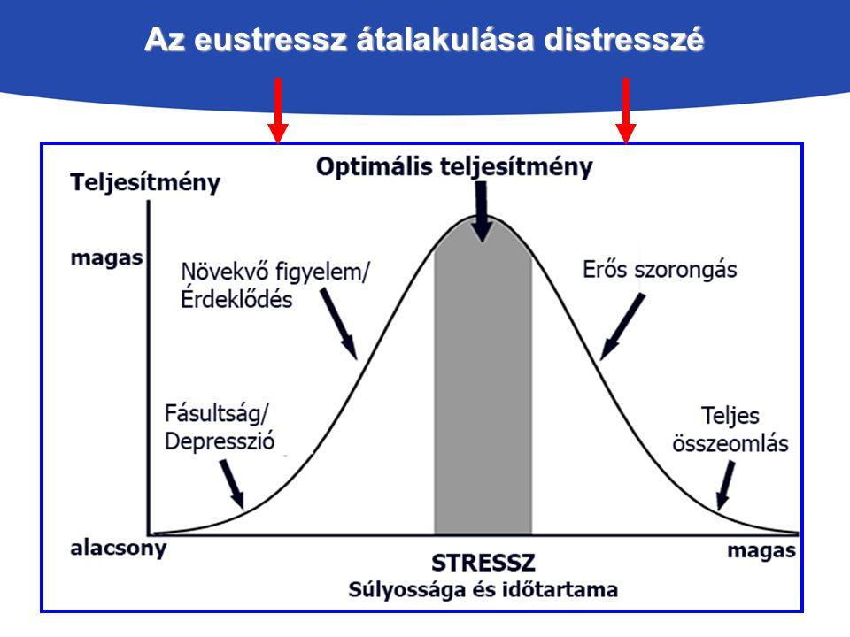 Az eustressz átalakulása distresszé