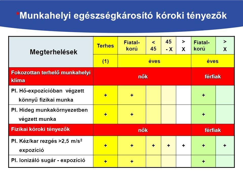 *Munkahelyi egészségkárosító kóroki tényezők
