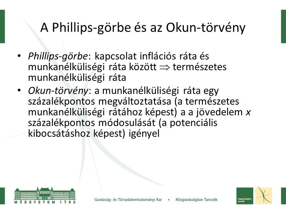 A Phillips-görbe és az Okun-törvény