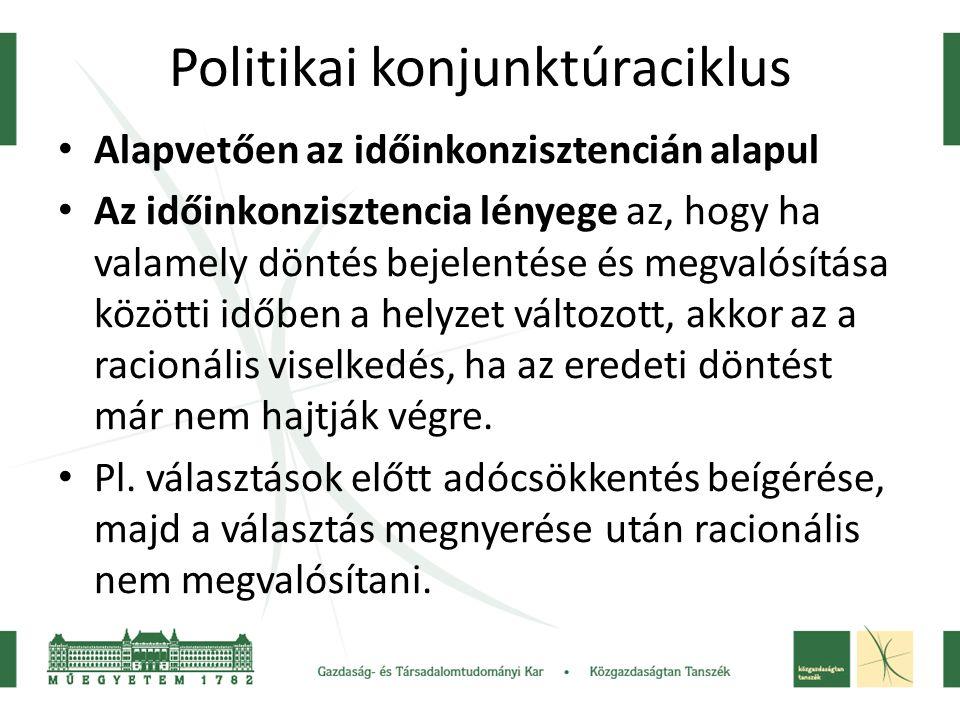 Politikai konjunktúraciklus